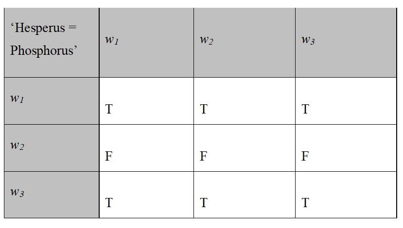 Two-Dimensional Semantics