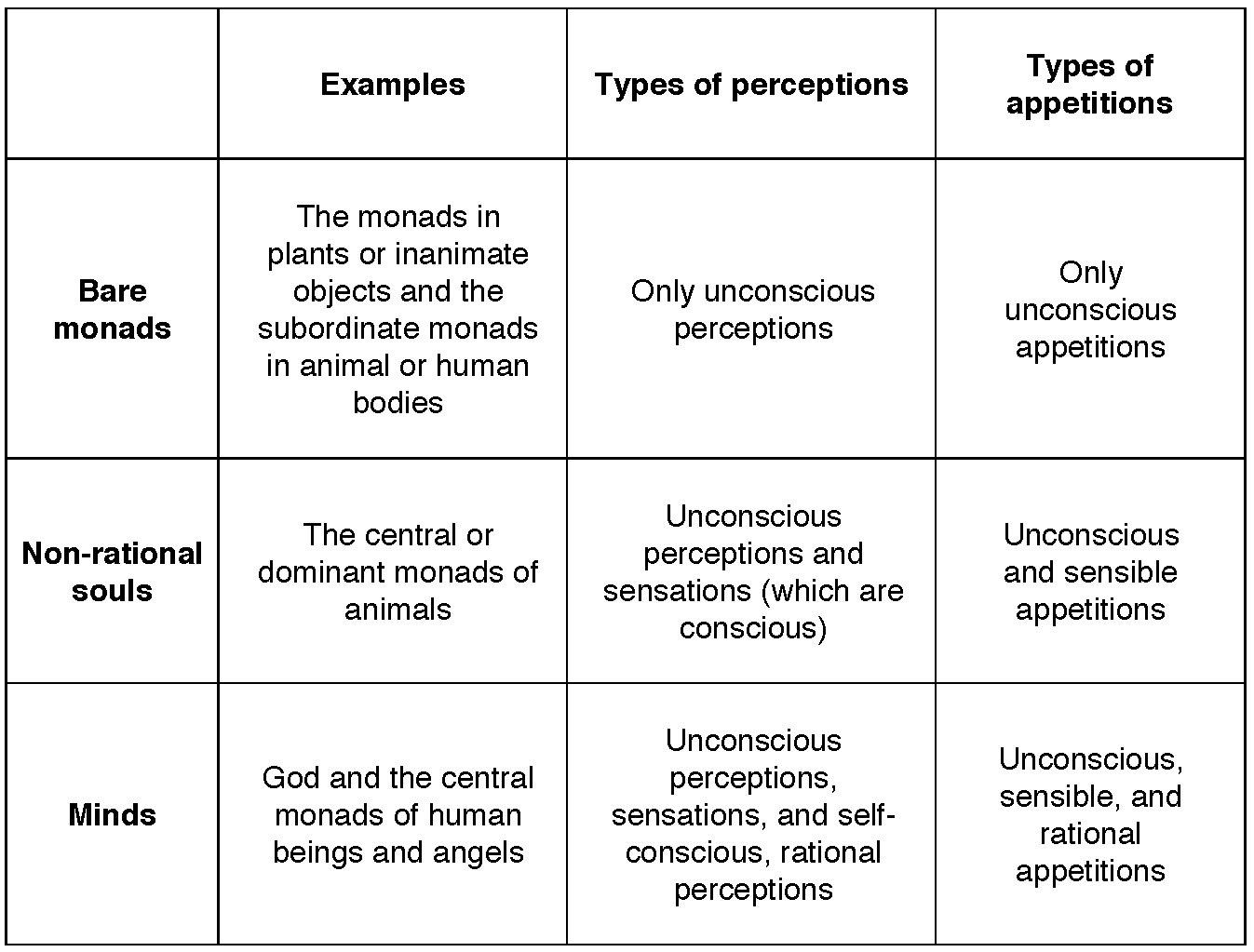 Leibniz-Mind table