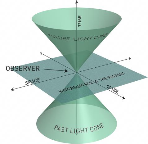A 3D Minkowski diagram