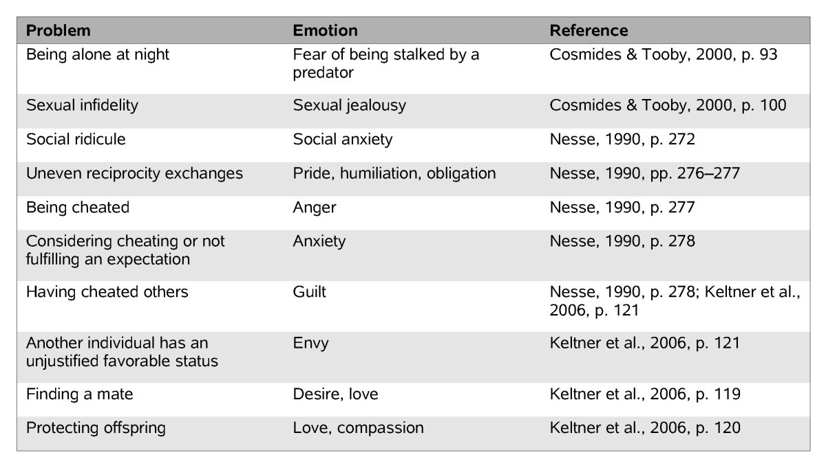 emotion theories of internet encyclopedia of philosophy table 1
