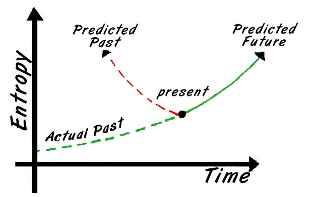 graph of entropy vs. time