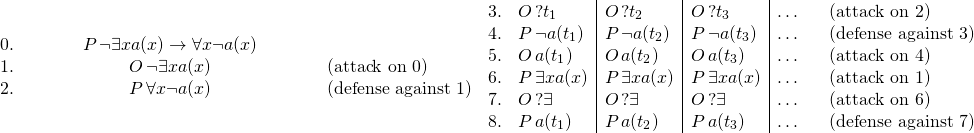 \[\begin{array}{rcl}0. & \hspace{3em} P\, \neg\exists x a(x) \rightarrow \forall x \neg a(x) \hspace{3em}&\\1. & O\, \neg\exists x a(x) & (\text{attack on }0)\\2. & P\, \forall x \neg a(x) & (\text{defense against }1)\end{array}\\\begin{array}{rl|l|l|ll}3. & O\, ?t_1 & O\, ?t_2 & O\, ?t_3 & \ldots\hspace{.85em} & (\text{attack on }2)\\4. & P\, \neg a(t_1) & P\, \neg a(t_2) & P\, \neg a(t_3) & \ldots & (\text{defense against }3)\\ 5. & O\, a(t_1) & O\, a(t_2) & O\, a(t_3) & \ldots & (\text{attack on }4)\\ 6. & P\, \exists x a(x) & P\, \exists x a(x) & P\, \exists x a(x) & \ldots & (\text{attack on }1)\\ 7. & O\, ?\exists & O\, ?\exists & O\, ?\exists & \ldots & (\text{attack on }6)\\ 8. & P\, a(t_1) & P\, a(t_2) & P\, a(t_3) & \ldots & (\text{defense against }7)\end{array}\]